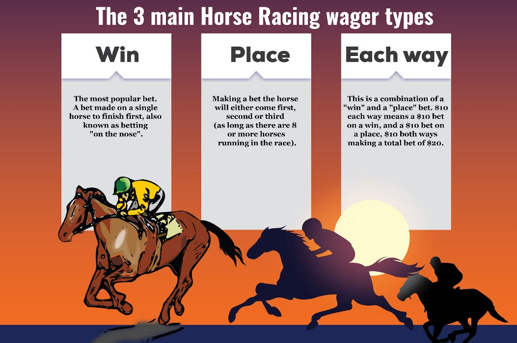 The 3 main horse racing wager types.